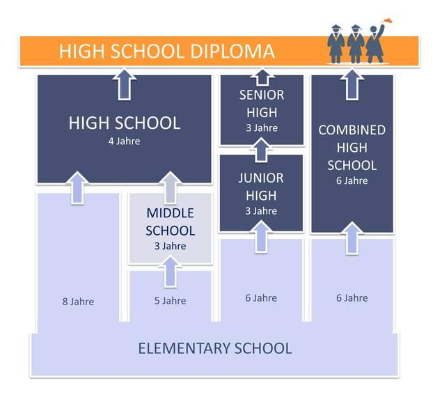 Der Schule School Nach High Unterschied zwischen